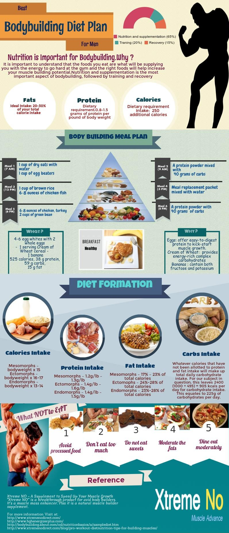 Body building diet plan for every guy