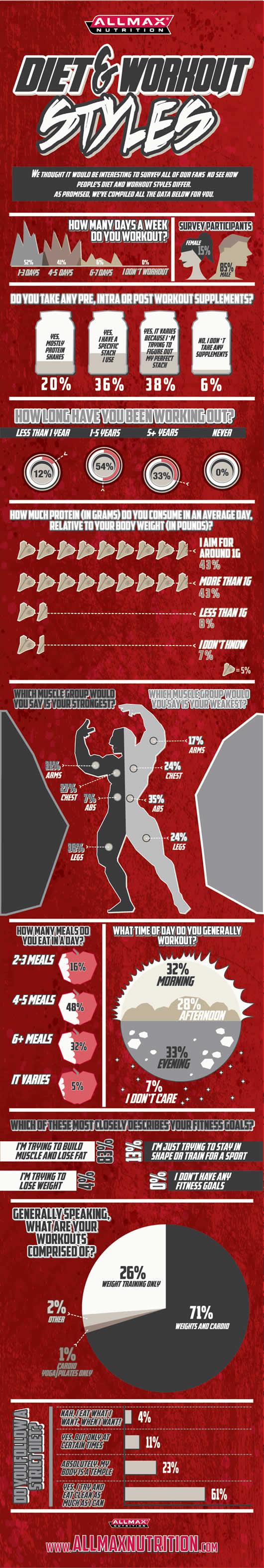 different diet and workout regimen